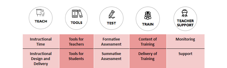 Designing a Solution: The 5Ts Framework
